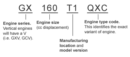 Honda Model Number and Serial Number Locator